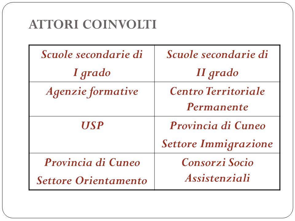 ATTORI COINVOLTI Scuole secondarie di I grado Scuole secondarie di II grado Agenzie formativeCentro Territoriale Permanente USPProvincia di Cuneo Sett