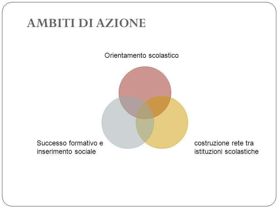 AMBITI DI AZIONE Successo formativo e inserimento sociale Orientamento scolastico costruzione rete tra istituzioni scolastiche