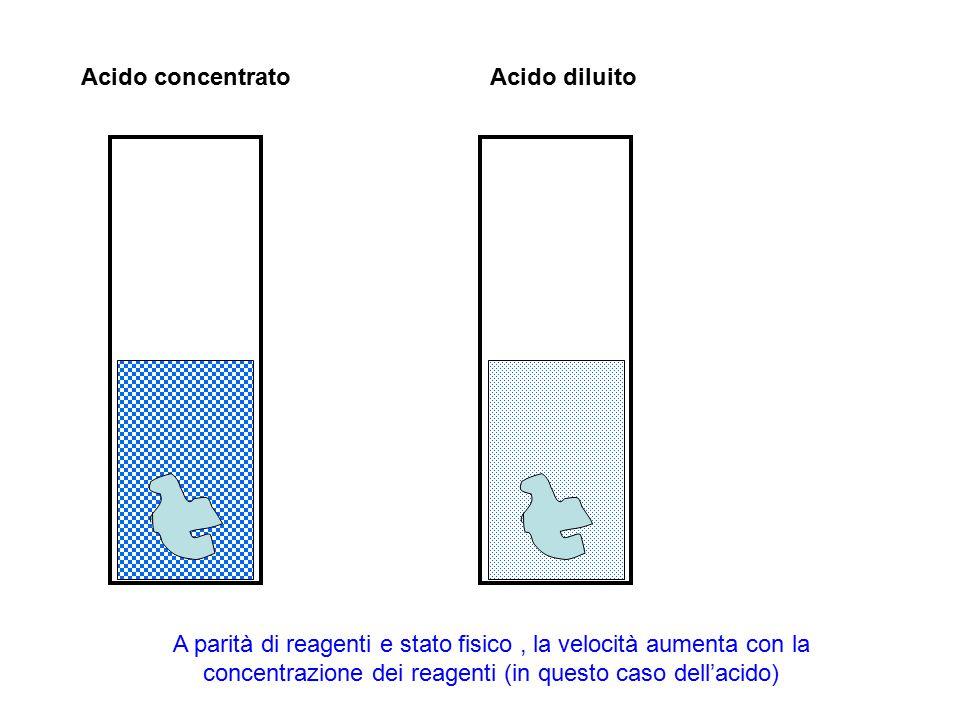 Acido concentratoAcido diluito A parità di reagenti e stato fisico, la velocità aumenta con la concentrazione dei reagenti (in questo caso dell'acido)