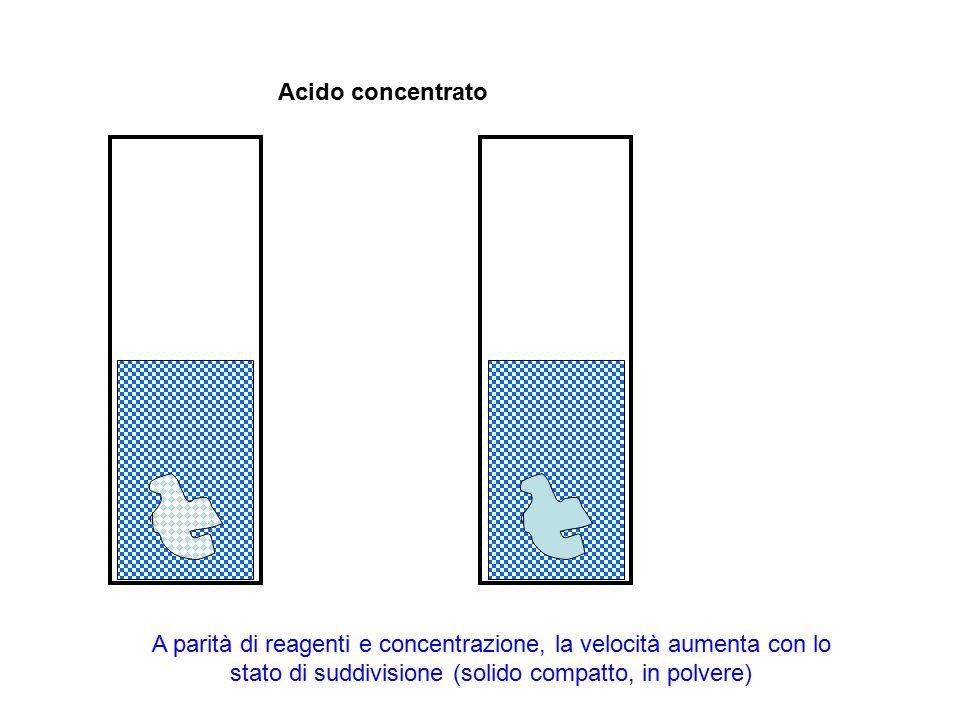 Acido concentrato A parità di reagenti e concentrazione, la velocità aumenta con lo stato di suddivisione (solido compatto, in polvere)