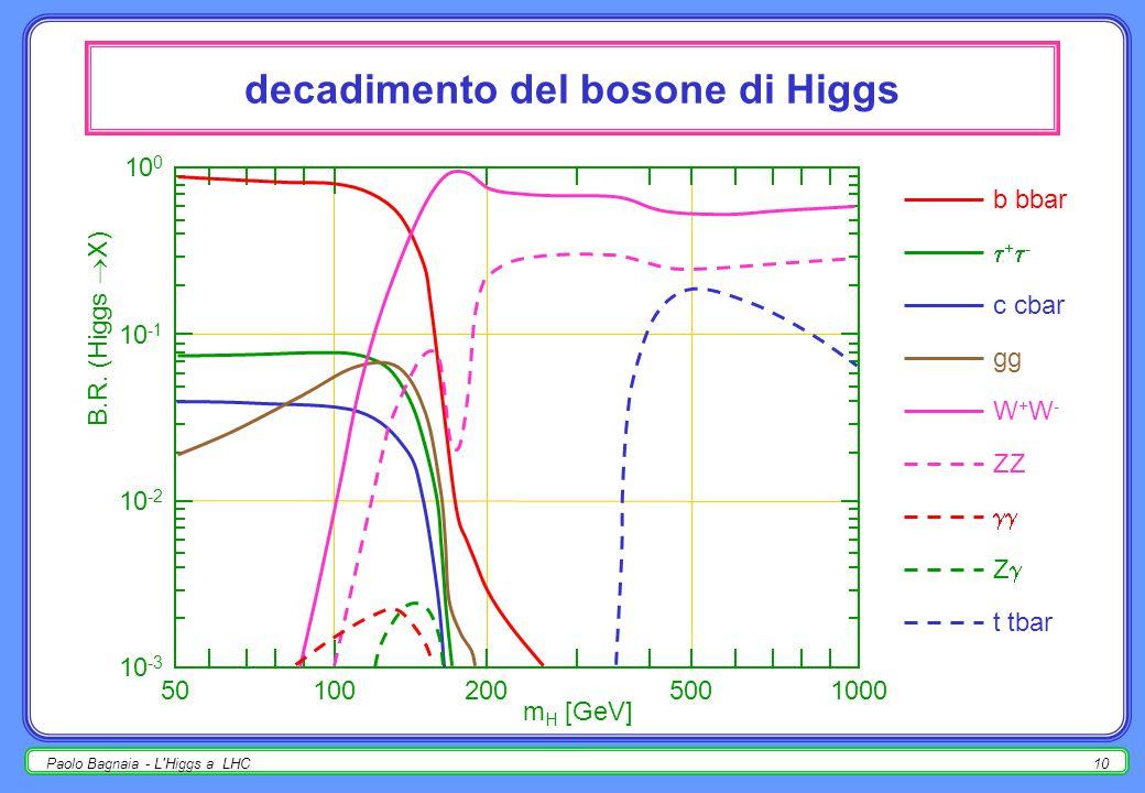 Paolo Bagnaia - L Higgs a LHC9 accoppiamenti vietati ricordare : H  Z Zno (spin-statistica, a tutti gli ordini); H    non all'ordine più basso (H neutro !!!); Z  H  non all'ordine più basso (Z, H neutri !!!); H  g gnon all'ordine più basso (Higgs non ha interazioni forti).