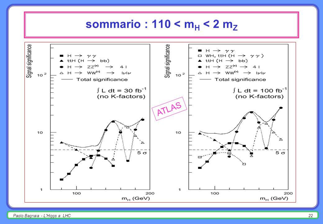 Paolo Bagnaia - L'Higgs a LHC21 H  WW (*)  ℓ + ℓ - meglio se prod. associata WH (  /100, no fondo); tagli (ATLAS)  p T 1ℓ > 20 GeV (se alta L, > 3