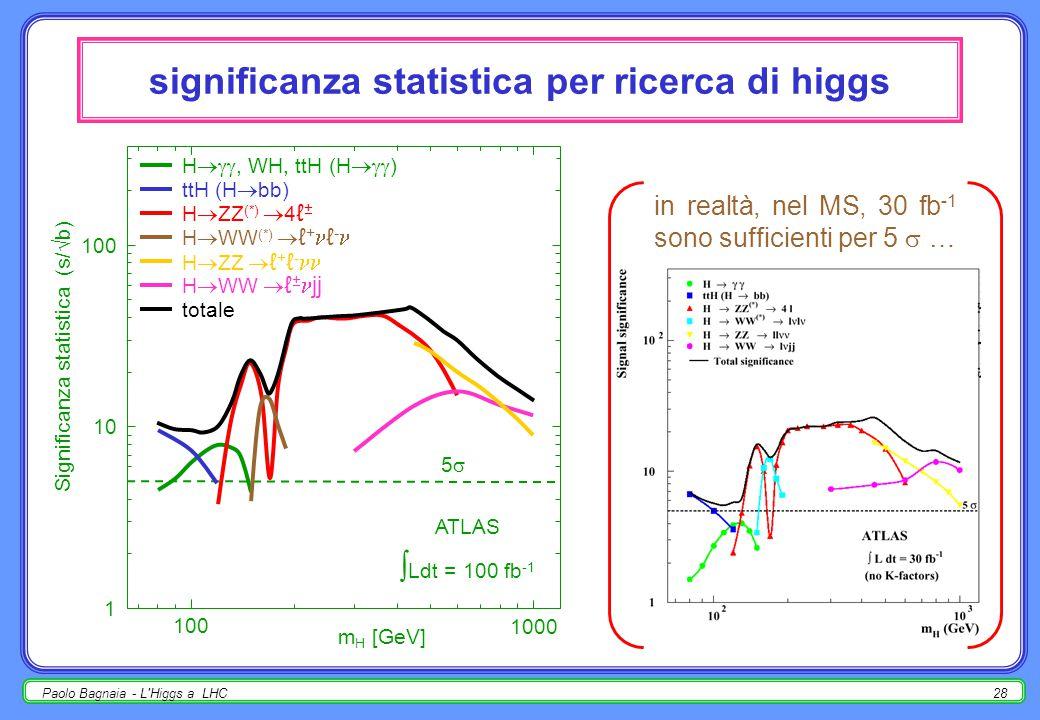 Paolo Bagnaia - L Higgs a LHC27 misura di  H stessi commenti di m H ; per m H < 200 GeV,  H troppo piccola per essere misurata (< 1 GeV); misurare anche  prod, BR(H  X), spin-parità, … ATLAS, 300 fb -1