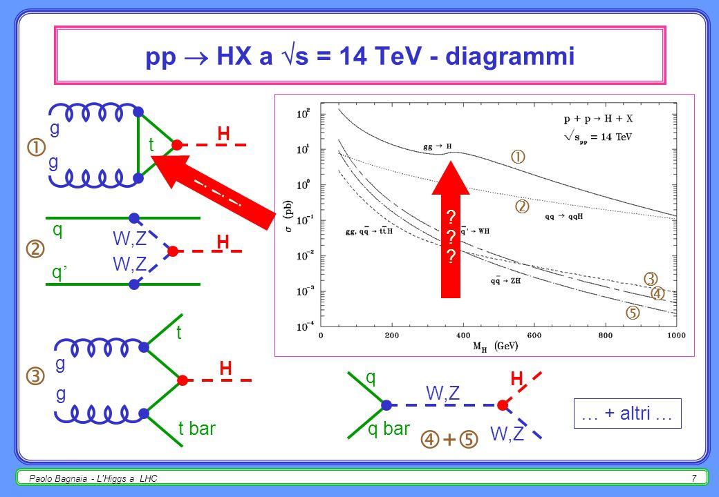 Paolo Bagnaia - L Higgs a LHC6 pp  HX a  s = 14 TeV - plot