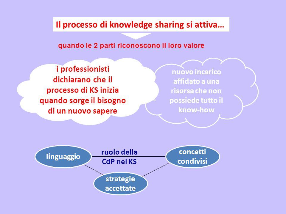 Il processo di knowledge sharing si attiva… quando le 2 parti riconoscono il loro valore concetti condivisi strategie accettate linguaggio i professionisti dichiarano che il processo di KS inizia quando sorge il bisogno di un nuovo sapere nuovo incarico affidato a una risorsa che non possiede tutto il know-how ruolo della CdP nel KS