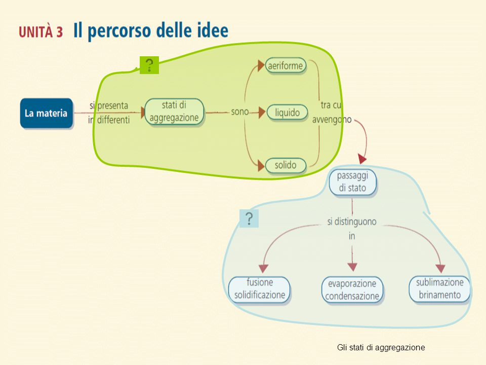 Unità 3 Il percorso delle idee Gli stati di aggregazione