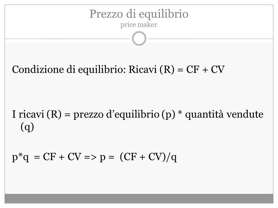 Prezzo di equilibrio price maker Condizione di equilibrio: Ricavi (R) = CF + CV I ricavi (R) = prezzo d'equilibrio (p) * quantità vendute (q) p*q = CF + CV => p = (CF + CV)/q