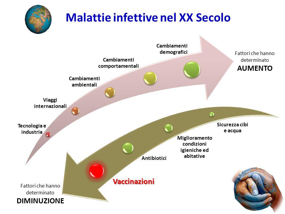 Nabel G. - N Engl J Med 2013;368:551-60 (modificata) Storia dei vaccini 1993-2011