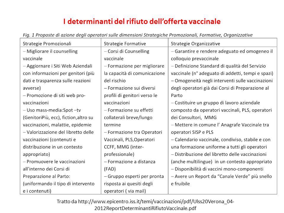 I determinanti del rifiuto dell'offerta vaccinale Tratto da http://www.epicentro.iss.it/temi/vaccinazioni/pdf/Ulss20Verona_04- 2012ReportDeterminantiR