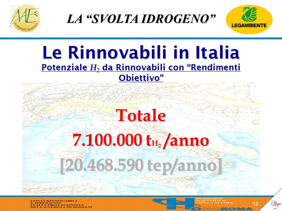 LA SVOLTA IDROGENO 12 Le Rinnovabili in Italia Potenziale H 2 da Rinnovabili con Rendimenti Obiettivo Totale 7.100.000 t H 2 /anno [20.468.590 tep/anno]