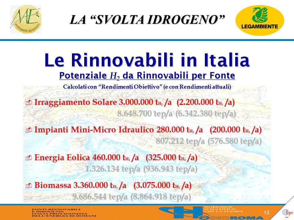 LA SVOLTA IDROGENO 13 Le Rinnovabili in Italia Potenziale H 2 da Rinnovabili per Fonte  Irraggiamento Solare 3.000.000 t H 2 /a (2.200.000 t H 2 /a) 8.648.700 tep/a (6.342.380 tep/a) 8.648.700 tep/a (6.342.380 tep/a)  Impianti Mini-Micro Idraulico 280.000 t H 2 /a (200.000 t H 2 /a) 807.212 tep/a (576.580 tep/a) 807.212 tep/a (576.580 tep/a)  Energia Eolica 460.000 t H 2 /a (325.000 t H 2 /a) 1.326.134 tep/a (936.943 tep/a) 1.326.134 tep/a (936.943 tep/a)  Biomassa 3.360.000 t H 2 /a (3.075.000 t H 2 /a) 9.686.544 tep/a (8.864.918 tep/a) 9.686.544 tep/a (8.864.918 tep/a) Calcolati con Rendimenti Obiettivo (e con Rendimenti attuali)