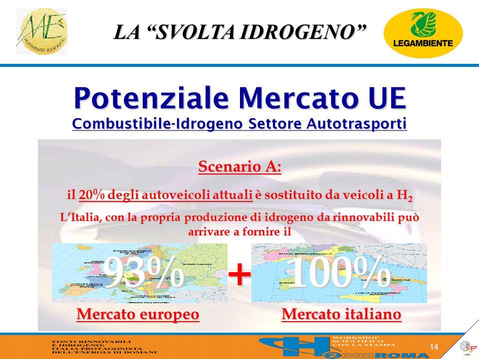 LA SVOLTA IDROGENO 14 Potenziale Mercato UE Combustibile-Idrogeno Settore Autotrasporti 93%100% Scenario A: il 20% degli autoveicoli attuali è sostituito da veicoli a H 2 L'Italia, con la propria produzione di idrogeno da rinnovabili può arrivare a fornire il Mercato europeo Mercato italiano +