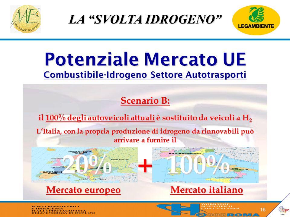 """LA """"SVOLTA IDROGENO"""" 16 Potenziale Mercato UE Combustibile-Idrogeno Settore Autotrasporti 20%100% Scenario B: il 100% degli autoveicoli attuali è sost"""