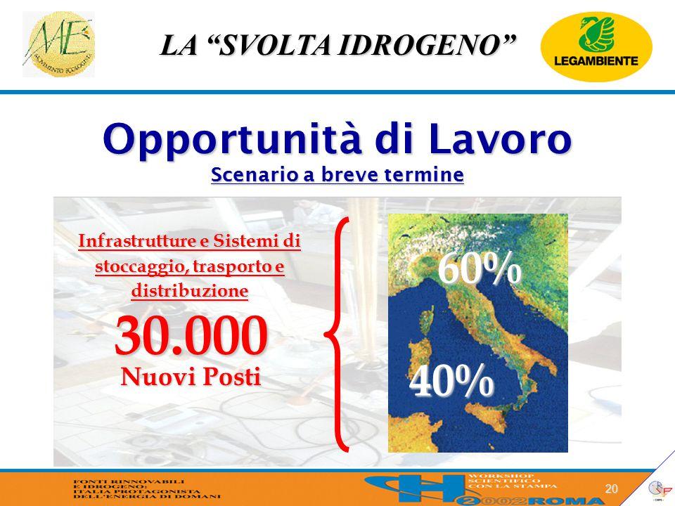 """LA """"SVOLTA IDROGENO"""" 20 30.000 Nuovi Posti 40% 60% Infrastrutture e Sistemi di stoccaggio, trasporto e distribuzione Opportunità di Lavoro Scenario a"""
