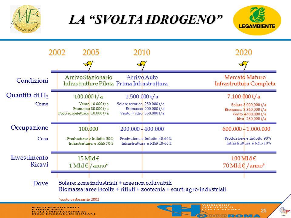 LA SVOLTA IDROGENO 25 Condizioni Quantità di H 2 Occupazione InvestimentoRicavi 2002200520102020 Arrivo Stazionario Infrastrutture Pilota Arrivo Auto Prima Infrastruttura Mercato Maturo Infrastruttura Completa 100.000 t/a 1.500.000 t/a 7.100.000 t/a Vento 10.000 t/a Biomassa 80.000 t/a Poco idroelettrico 10.000 t/a Solare termico 250.000 t/a Biomassa 900.000 t/a Vento + idro 350.000 t/a Solare 3.000.000 t/a Biomassa 3.360.000 t/a Vento 4600.000 t/a Idro 280.000 t/a 100.000 Produzione e Indotto 30% Infrastruttura e R&S 70% Come Cosa 200.000 – 400.000 Produzione e Indotto 40-60% Infrastruttura e R&S 40-60% 15 Mld € 1 Mld € /anno* 100 Mld € 70 Mld € /anno* Dove Solare: zone industriali + aree non coltivabili Biomassa: aree incolte + rifiuti + zootecnia + scarti agro-industriali 600.000 – 1.000.000 Produzione e Indotto 90% Infrastruttura e R&S 10% *costo carburante 2002
