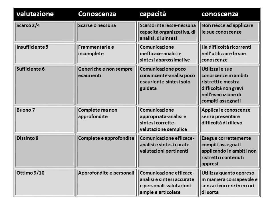 valutazioneConoscenzacapacitàconoscenza Scarso 2/4Scarse o nessunaScarso interesse-nessuna capacità organizzativa, di analisi, di sintesi Non riesce a