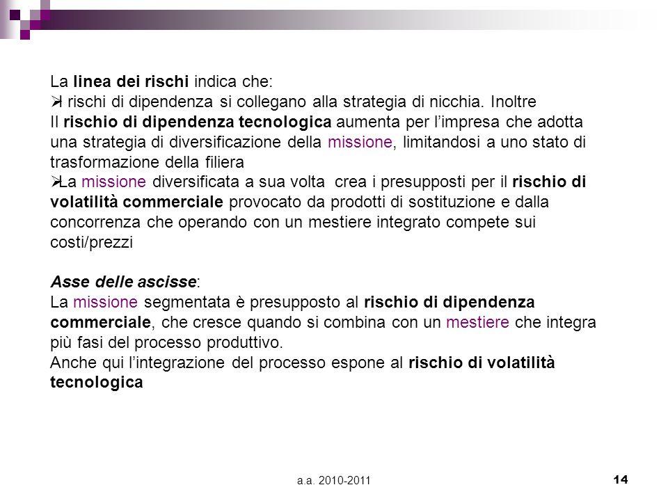 a.a. 2010-201114 La linea dei rischi indica che:  I rischi di dipendenza si collegano alla strategia di nicchia. Inoltre Il rischio di dipendenza tec