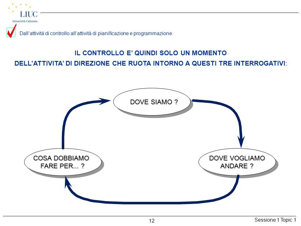 Sessione 1 Topic 1 12 IL CONTROLLO E' QUINDI SOLO UN MOMENTO DELL'ATTIVITA' DI DIREZIONE CHE RUOTA INTORNO A QUESTI TRE INTERROGATIVI: DOVE SIAMO ? DO