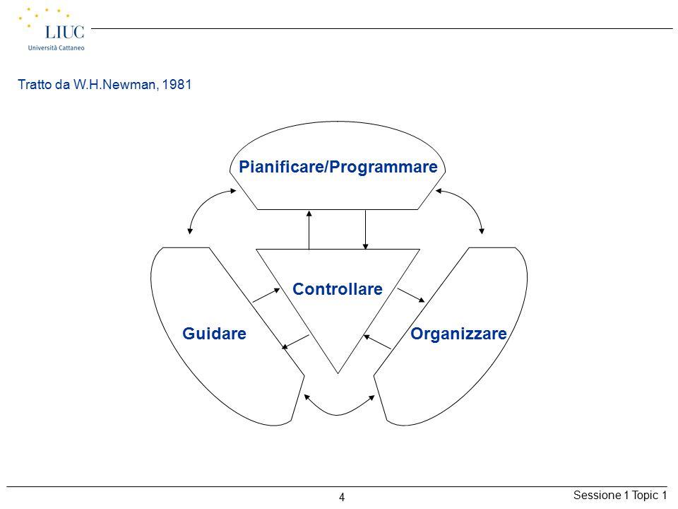 Sessione 1 Topic 1 4 Pianificare/Programmare Guidare Organizzare Controllare Tratto da W.H.Newman, 1981