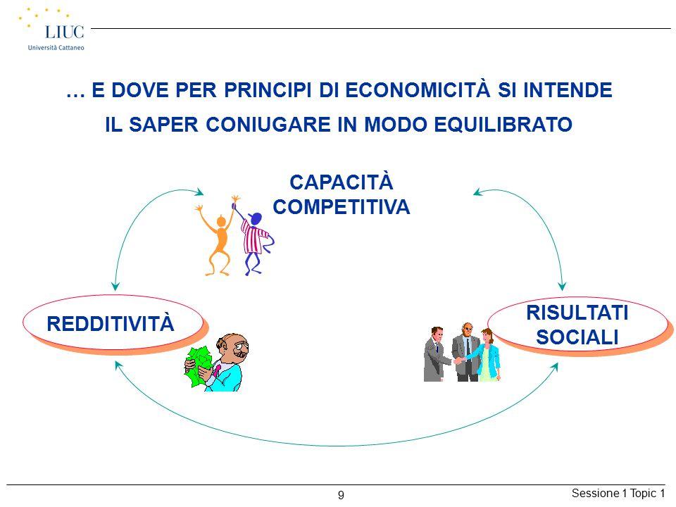 Sessione 1 Topic 1 9 … E DOVE PER PRINCIPI DI ECONOMICITÀ SI INTENDE IL SAPER CONIUGARE IN MODO EQUILIBRATO REDDITIVITÀ CAPACITÀ COMPETITIVA RISULTATI SOCIALI