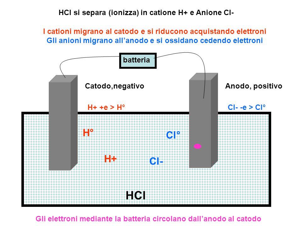batteria Catodo,negativoAnodo, positivo HCl H+ Cl- H° Cl° HCl si separa (ionizza) in catione H+ e Anione Cl- I cationi migrano al catodo e si riducono
