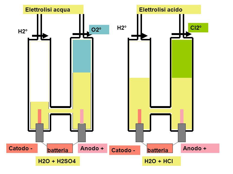 Catodo -Anodo + batteriaCatodo - Anodo + batteria H2° O2° H2°Cl2° H2O + H2SO4H2O + HCl Elettrolisi acquaElettrolisi acido