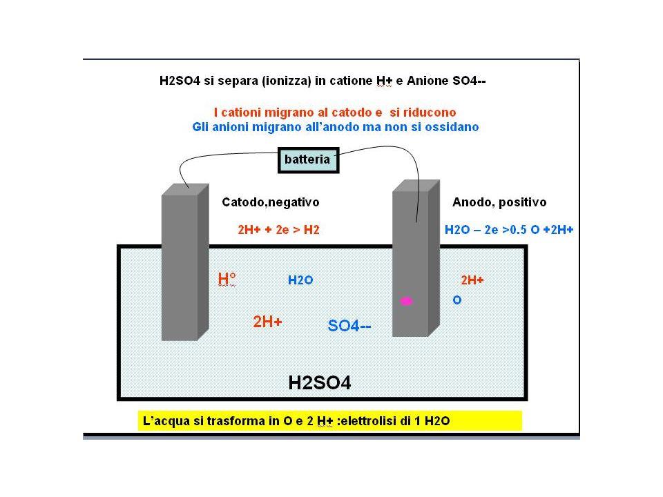 Nella elettrolisi di HCl in soluzione acquosa si deve considerare anche la possibilità che agli elettrodi possa avvenire la riduzione e ossidazione del solvente acqua : (in competizione con H+ e Cl-) l'idrogeno da positivo può acquistare elettroni e ridursi a idrogeno neutro atomico e subito molecolare H2 da 2 H+ 2OH- > H2 + 2 OH- L'ossigeno da negativo può cedere elettroni e ossidarsi ad atomo (e poi formare molecola) da 2H+ O-- > 2H+ 0.5 O2 In pratica al catodo :riduzione di H+ dell'acido : si libera H2° All'anodo:ossidazione del cloro si libera Cl2 2 HCl > 2 H+ 2 Cl- > H2 + Cl2 Vedi tabella potenziali redox che influisce sulla precedenza nella reazione agli elettrodi (insieme alla concentrazione e altri fattori…)