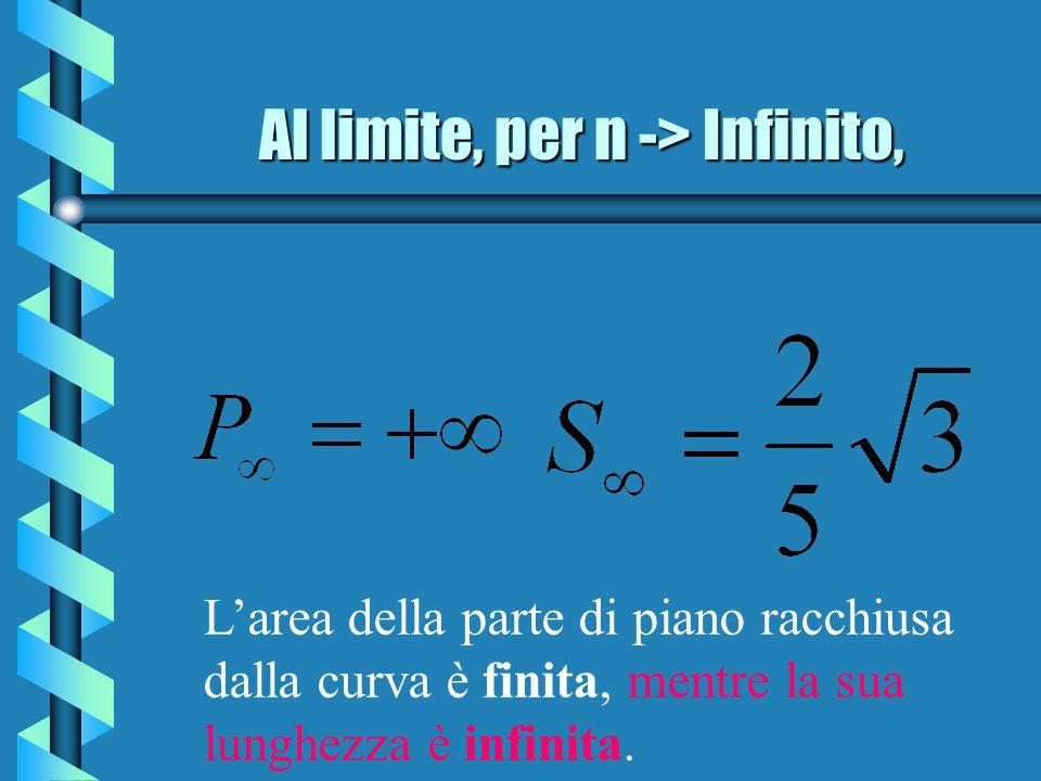 Al limite, per n -> Infinito, L'area della parte di piano racchiusa dalla curva è finita, mentre la sua lunghezza è infinita.