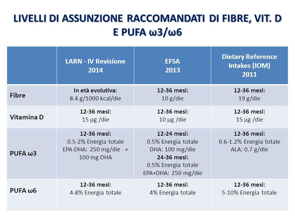 LIVELLI DI ASSUNZIONE RACCOMANDATI DI FIBRE, VIT. D E PUFA ω3/ω6 LARN - IV Revisione 2014 EFSA 2013 Dietary Reference Intakes (IOM) 2011 Fibre In età