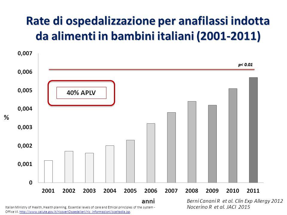 anni % Rate di ospedalizzazione per anafilassi indotta da alimenti in bambini italiani (2001-2011) Nocerino R et al. JACI 2015 p< 0.01 Berni Canani R