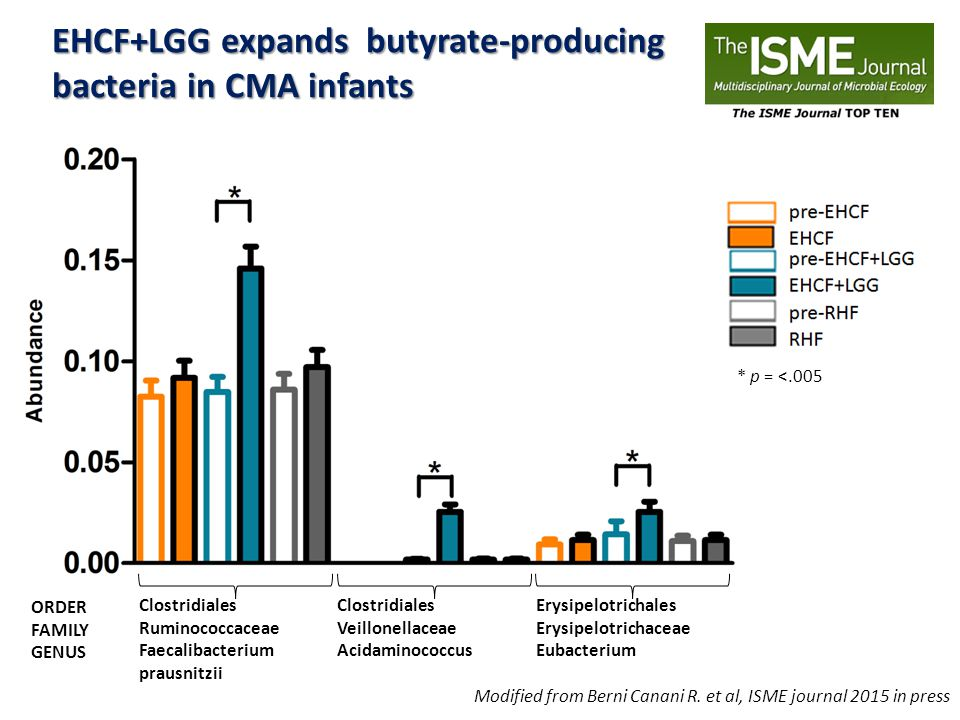 EHCF+LGG expands butyrate-producing bacteria in CMA infants Modified from Berni Canani R. et al, ISME journal 2015 in press Clostridiales Ruminococcac