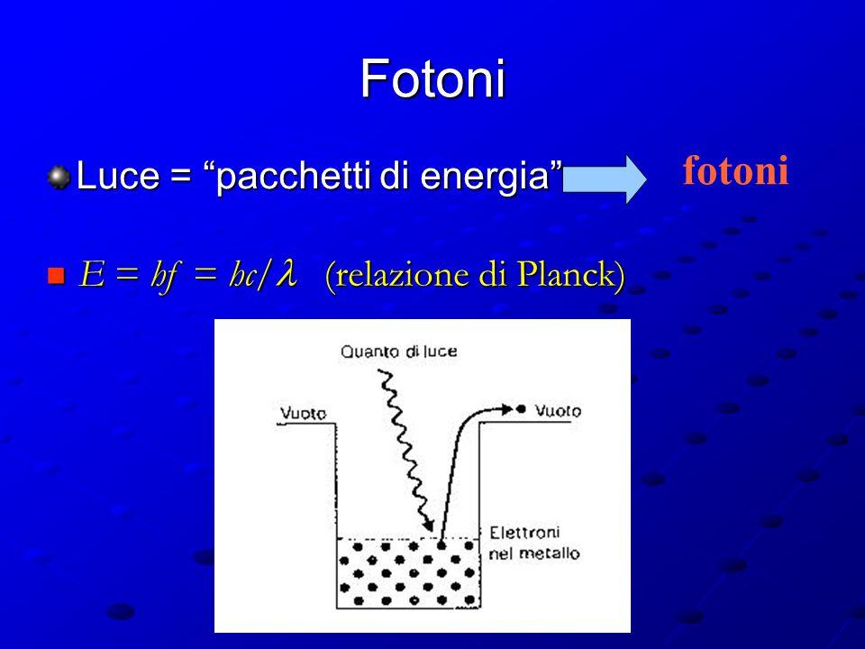 Effetto fotoelettrico velocità ed energia elettroni indipendenti da intensità luminosa velocità ed energia elettroni dipendenti dal colore della luce elettroni insensibili ad alcuni colori
