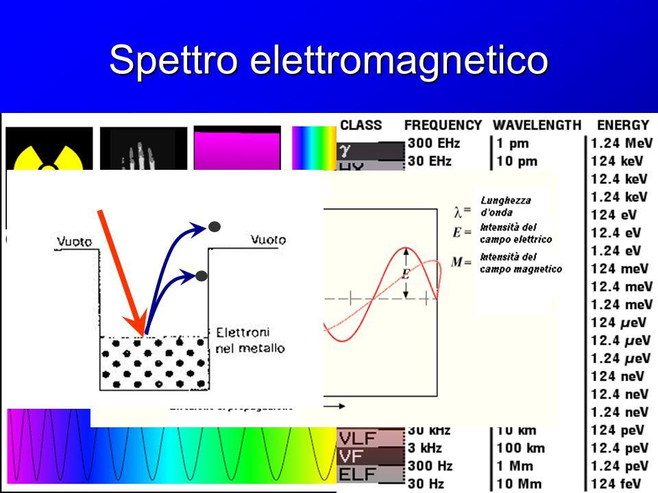 Fotoni Luce = pacchetti di energia E = hf = hc/ (relazione di Planck) E = hf = hc/ (relazione di Planck) fotoni
