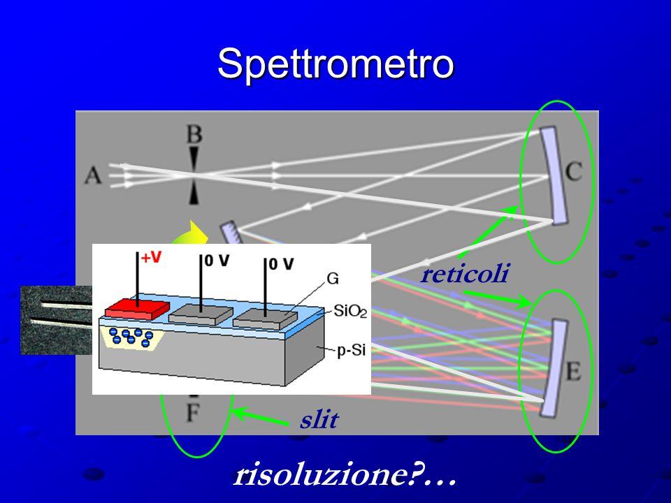 Reticolo di diffrazione asin  = n ordine 1 in trasmissione in riflessione