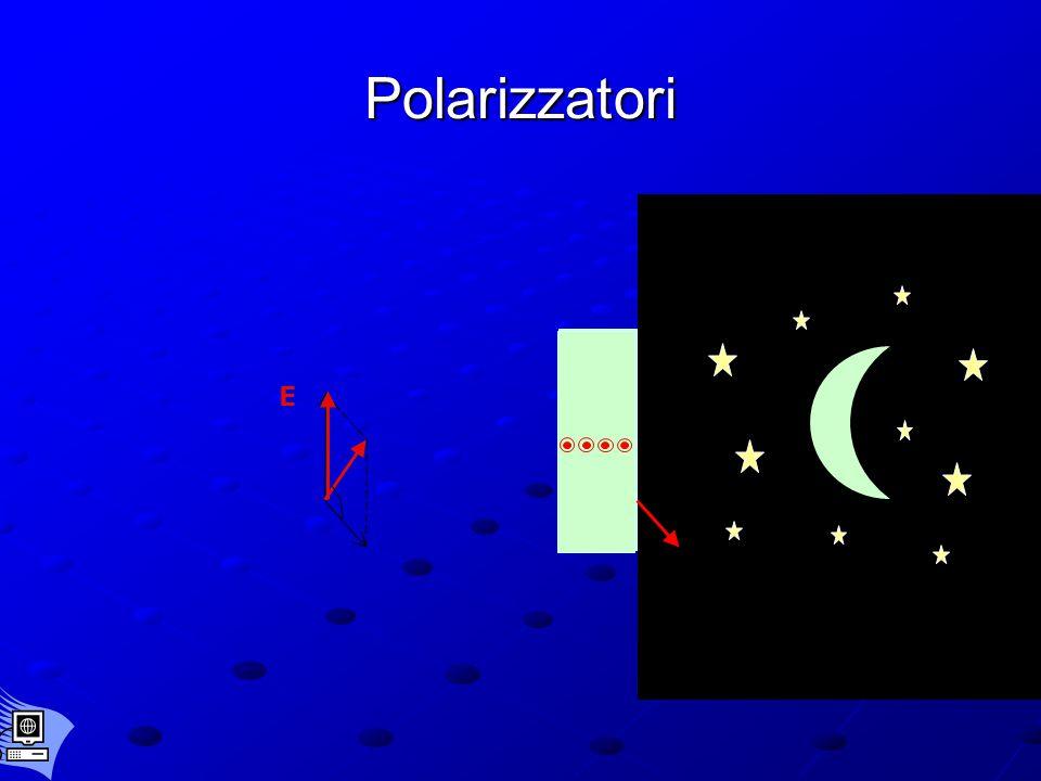 Polarizzazione della luce E H luce polarizzata luce non polarizzata