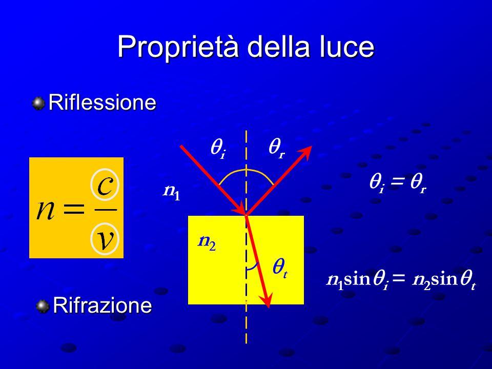 La luce Onde particelle ? riflessione, rifrazioneombre o + La teoria elettromagnetica e quella quantistica sono in perfetto accordo se si ipotizza che