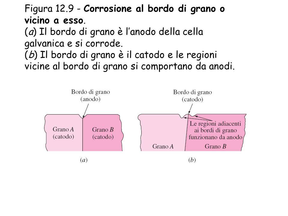 Figura 12.9 - Corrosione al bordo di grano o vicino a esso. (a) Il bordo di grano è l'anodo della cella galvanica e si corrode. (b) Il bordo di grano