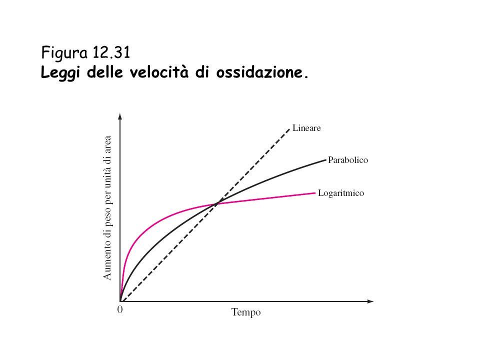Figura 12.31 Leggi delle velocità di ossidazione.