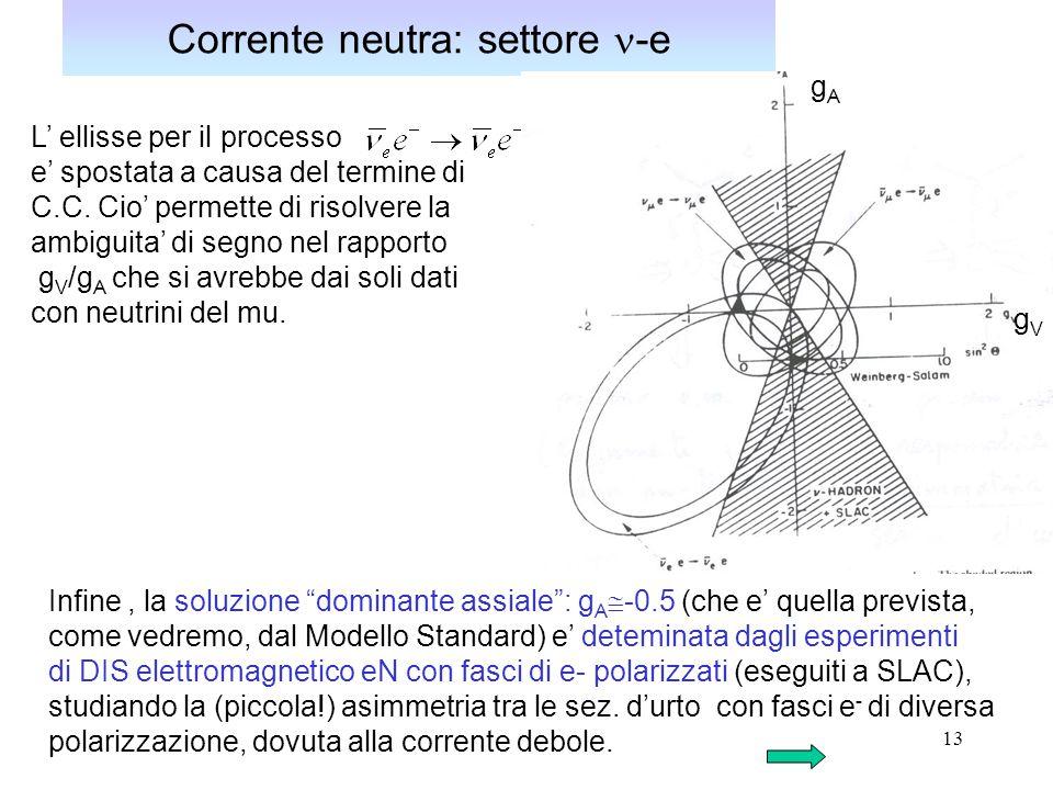13 Corrente neutra: settore -e L' ellisse per il processo e' spostata a causa del termine di C.C. Cio' permette di risolvere la ambiguita' di segno ne
