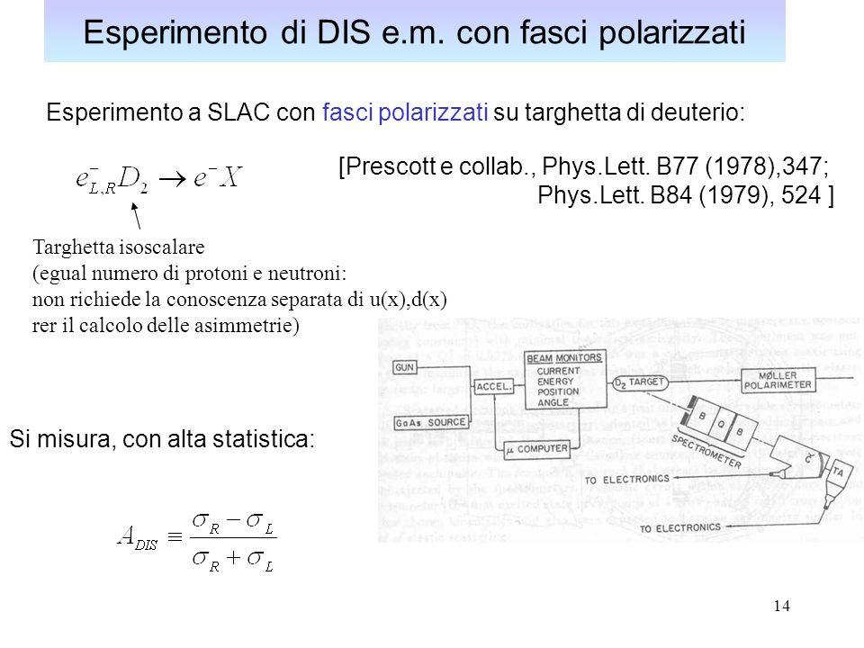 14 Esperimento di DIS e.m. con fasci polarizzati Esperimento a SLAC con fasci polarizzati su targhetta di deuterio: Targhetta isoscalare (egual numero