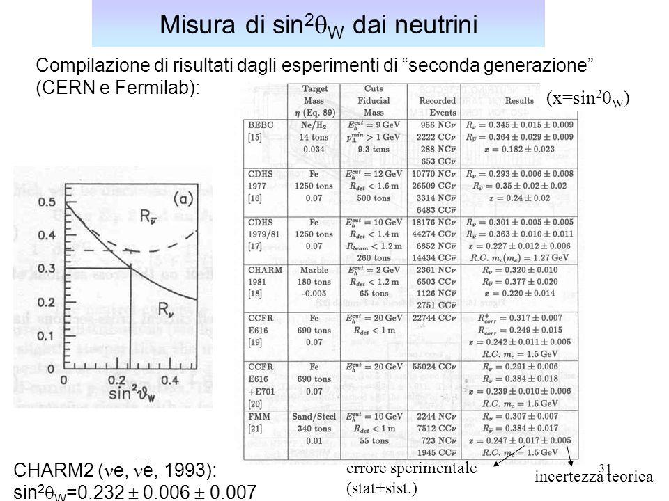 31 Misura di sin 2  W dai neutrini (x=sin 2  W ) Compilazione di risultati dagli esperimenti di seconda generazione (CERN e Fermilab): errore sperimentale (stat+sist.) incertezza teorica CHARM2 ( e, e, 1993): sin 2  W =0.232  0.006  0.007