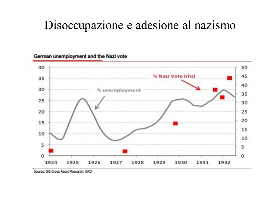 Disoccupazione e adesione al nazismo
