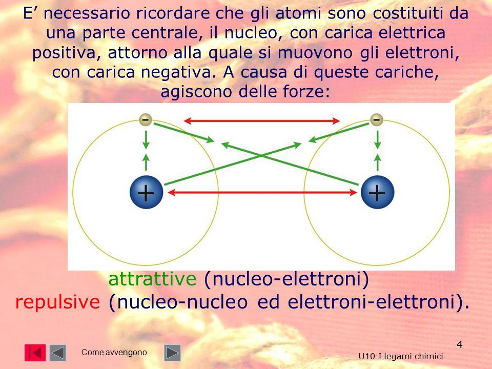 4 E' necessario ricordare che gli atomi sono costituiti da una parte centrale, il nucleo, con carica elettrica positiva, attorno alla quale si muovono gli elettroni, con carica negativa.