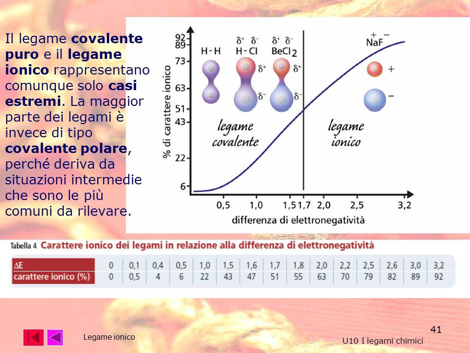 41 U10 I legami chimici Il legame covalente puro e il legame ionico rappresentano comunque solo casi estremi.