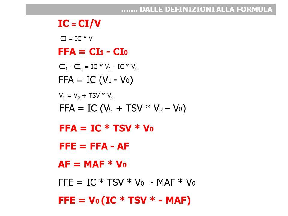 FFA = CI 1 - CI 0 IC = CI/V CI = IC * V CI 1 - CI 0 = IC * V 1 - IC * V 0 FFA = IC (V 1 - V 0 ) AF = MAF * V 0 V 1 = V 0 + TSV * V 0 FFE = IC * TSV *
