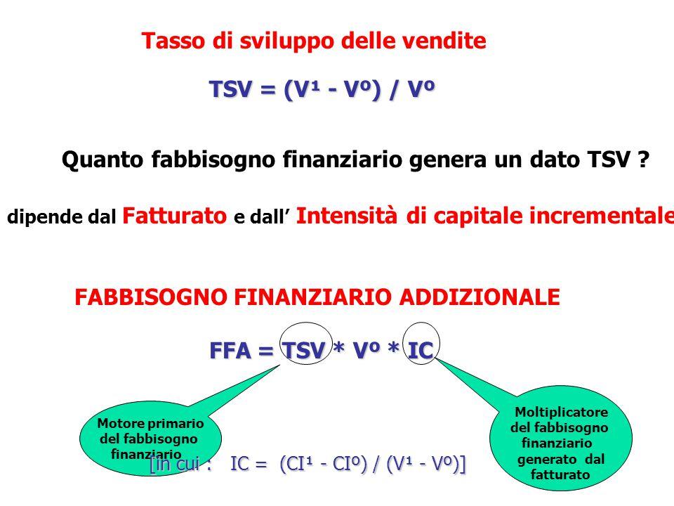 Motore primario del fabbisogno finanziario Moltiplicatore del fabbisogno finanziario generato dal fatturato Tasso di sviluppo delle vendite TSV = (V¹ - Vº) / Vº Quanto fabbisogno finanziario genera un dato TSV .