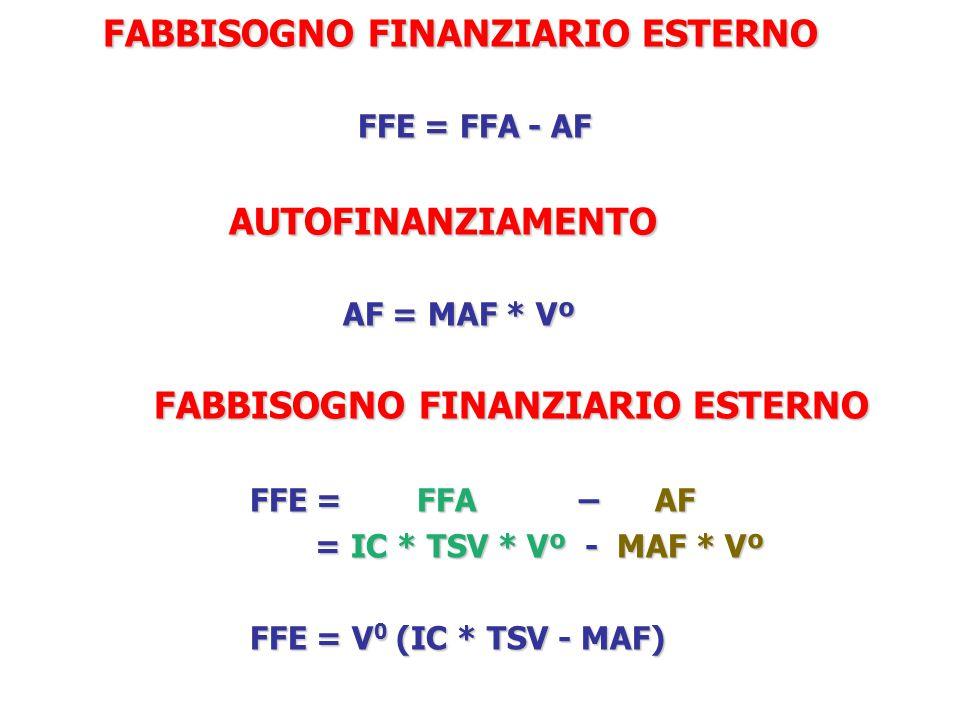 AUTOFINANZIAMENTO AF = MAF * Vº AUTOFINANZIAMENTO AF = MAF * Vº FABBISOGNO FINANZIARIO ESTERNO FFE = FFA – AF = IC * TSV * Vº - MAF * Vº = IC * TSV * Vº - MAF * Vº FFE = V 0 (IC * TSV - MAF) FABBISOGNO FINANZIARIO ESTERNO FFE = FFA - AF FABBISOGNO FINANZIARIO ESTERNO FFE = FFA - AF