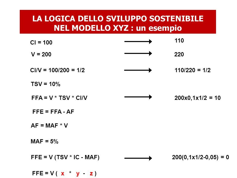 LA LOGICA DELLO SVILUPPO SOSTENIBILE NEL MODELLO XYZ : un esempio 110 220 110/220 = 1/2 200x0,1x1/2 = 10 200(0,1x1/2-0,05) = 0 CI = 100 V = 200 CI/V = 100/200 = 1/2 TSV = 10% FFA = V * TSV * CI/V FFE = FFA - AF AF = MAF * V FFE = V (TSV * IC - MAF) MAF = 5% x y z FFE = V ( x * y - z )