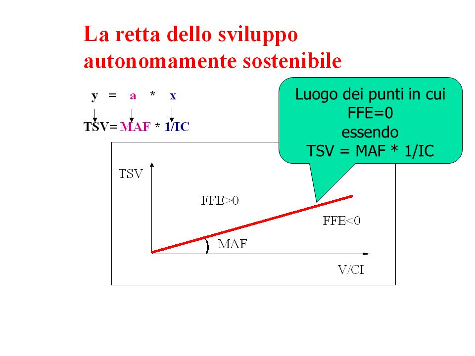 Luogo dei punti in cui FFE=0 essendo TSV = MAF * 1/IC