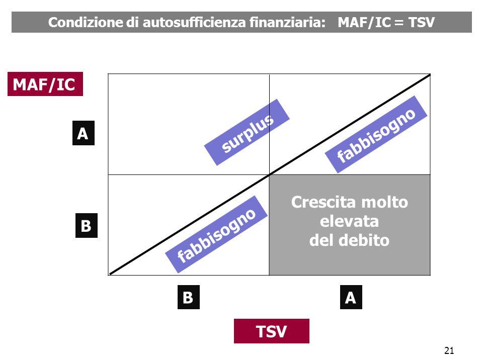 21 Crescita molto elevata del debito MAF/IC TSV A B AB surplus fabbisogno Condizione di autosufficienza finanziaria: MAF/IC = TSV